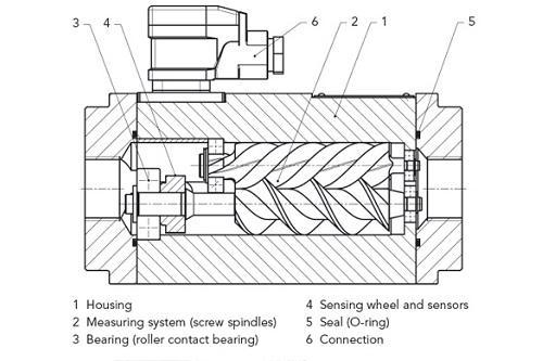 screwtype_flowmeters